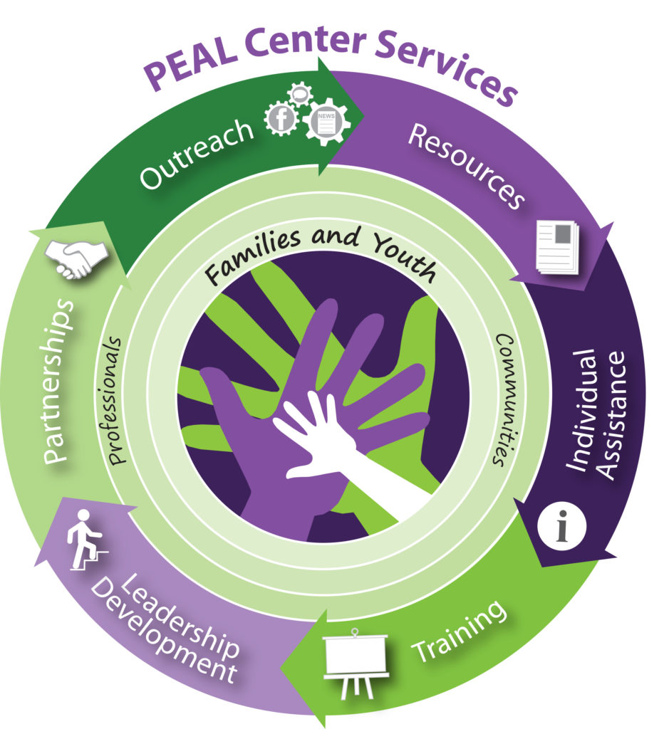 Pie Icon of PEAL Center Services