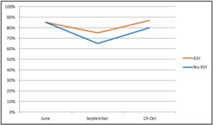 ESY graph