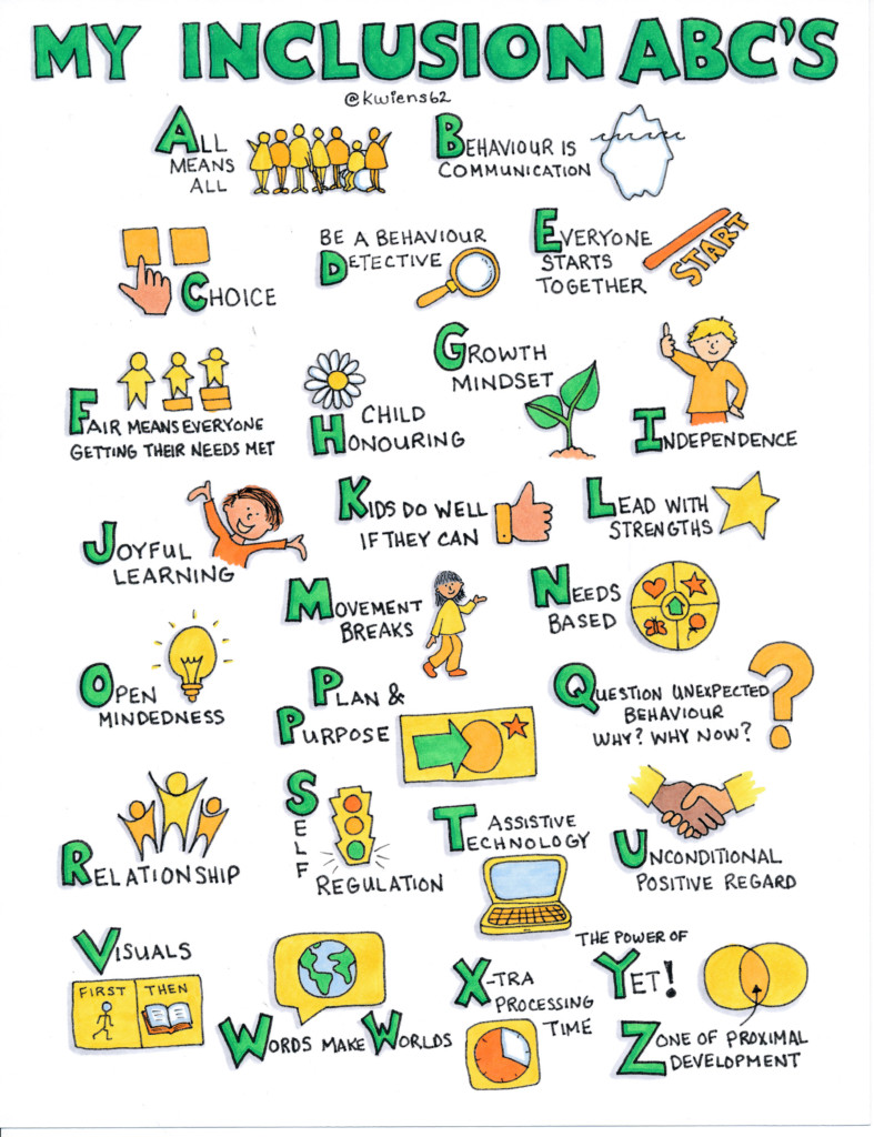 My Inclusion ABC's graphic by Kristin Weins